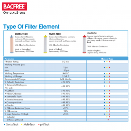 BACFREE pH Tech Filter Replacement for BS-series Kitchen Tap Ceramic Filter