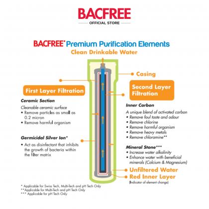 BACFREE pHTech Premium Micro-ceramic Water Purifier/Filter Cartridge Element Replacement