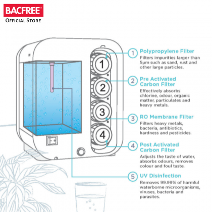 BACFREE Watero RO All-in-one Water Purifier / Filter System - Pink