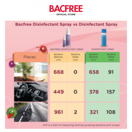 [LIMITED] BACFREE 500ml Multi-Purpose Surface Sanitizer & Disinfectant Spray Kills 99.9% Bacteria [Buy 1 Free 1]