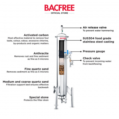 BACFREE ER28S-Auto Backwash Stainless Steel 304 Polished Finishing Outdoor Water Filters with 6 Layers MultiMedia Filtration (Free Installation)